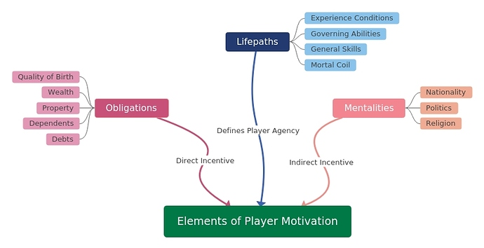 Elements of Player Motivation
